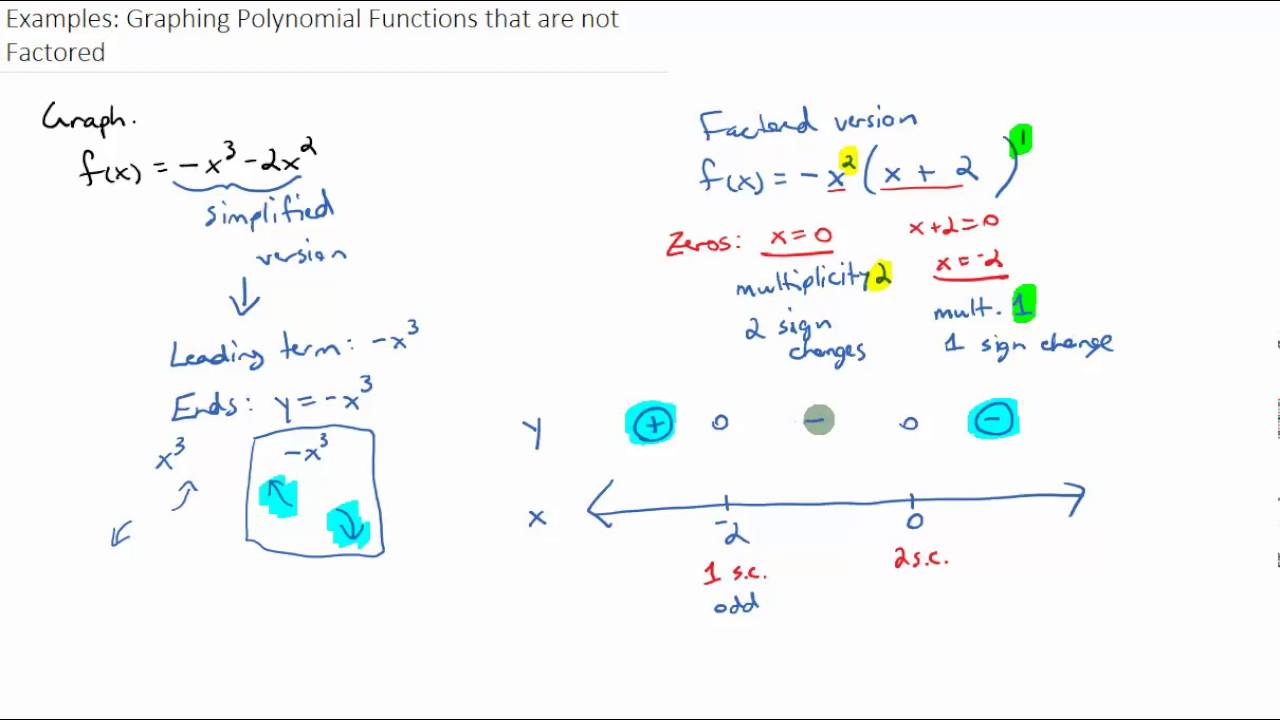 examples graphing polynomial functions that are not factored youtube