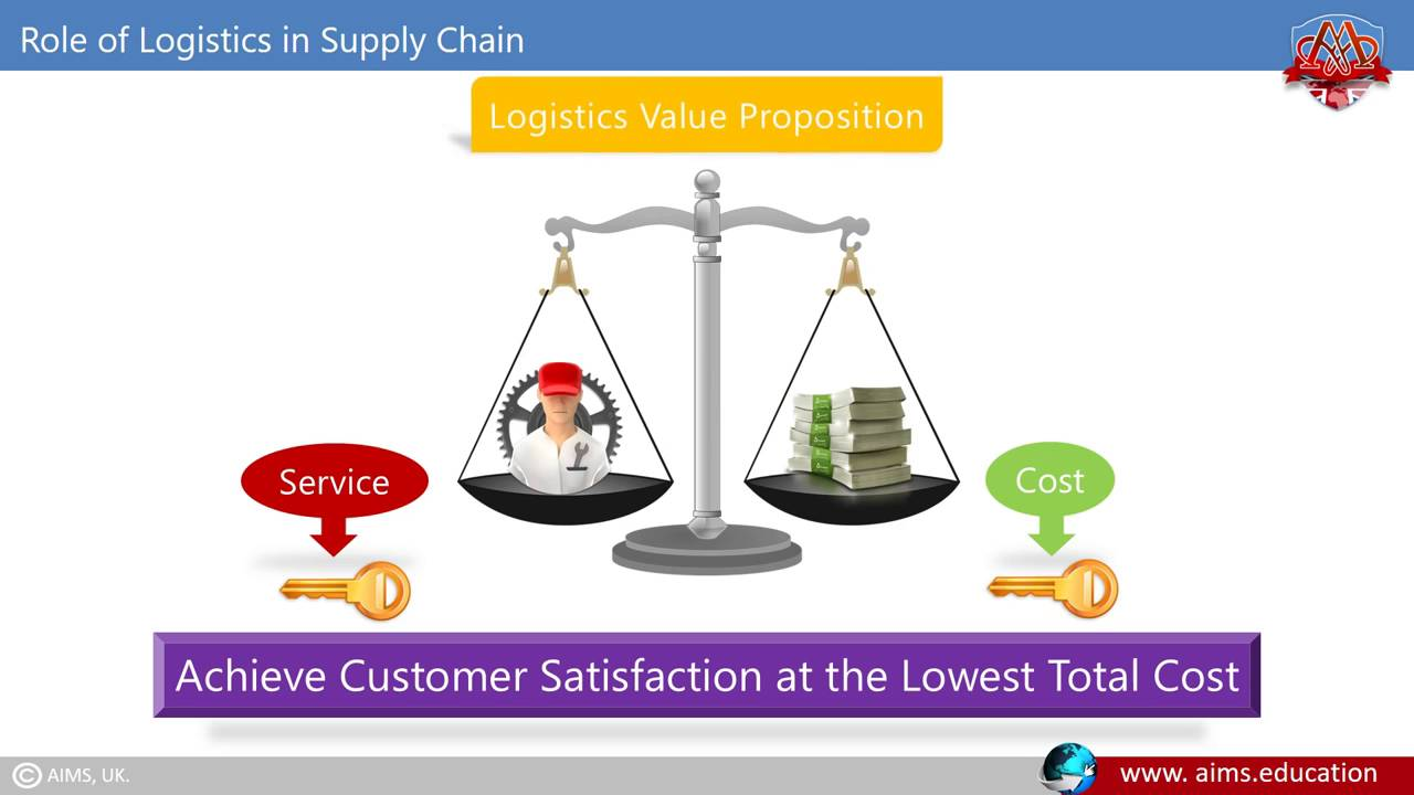 importance of logistics and supply chain A supply chain is a system of  several companies chose to outsource the logistics aspect of supply chain management by  the importance of product design to .