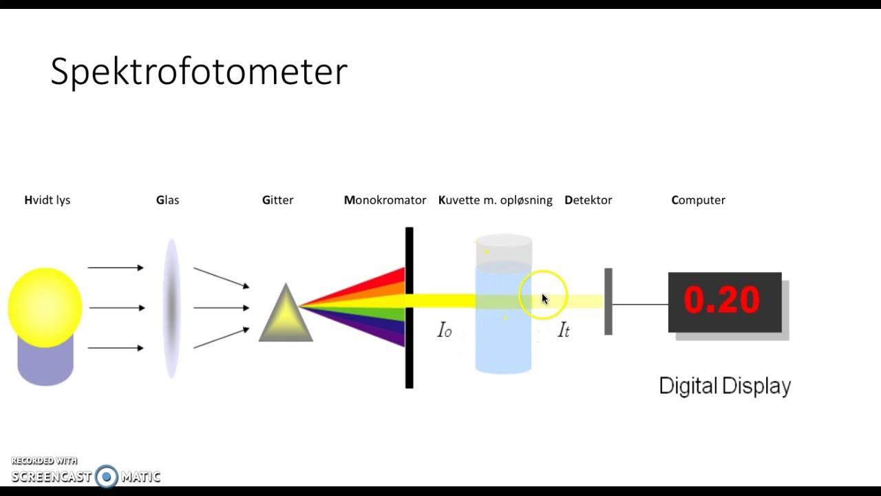 Spektrofotometri Kemi 4.3