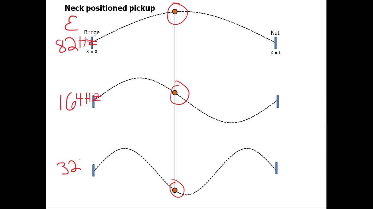 the pysics of electric guitars physics