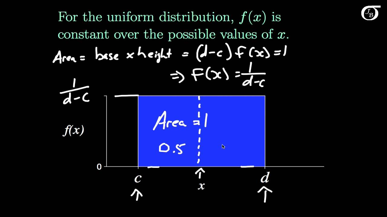 An Introduction To The Continuous Uniform Distribution Youtube