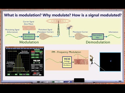 Wave, Modulation, AM, FM Basics