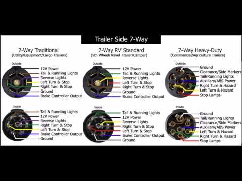 how to wire a 7 pin trailer plug trailer wiring hook up diagram