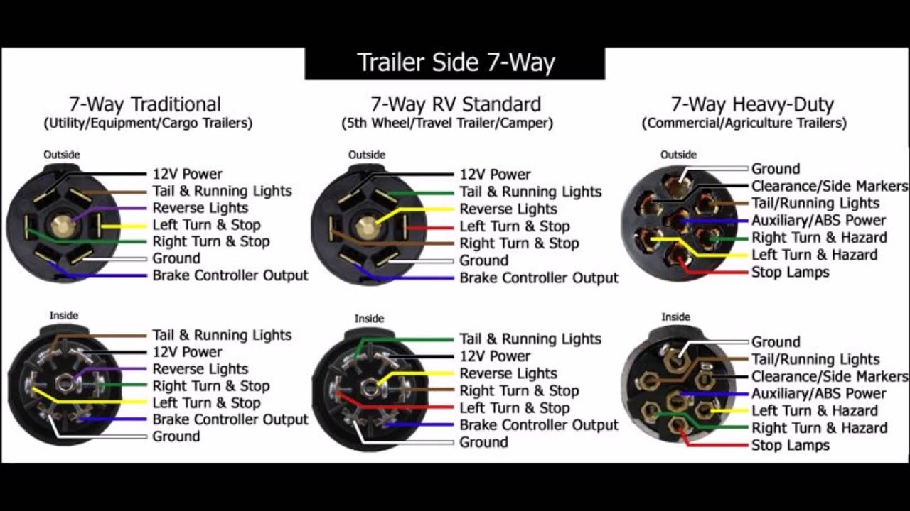 maxresdefault trailer wiring hook up diagram youtube seven wire trailer plug diagram at readyjetset.co