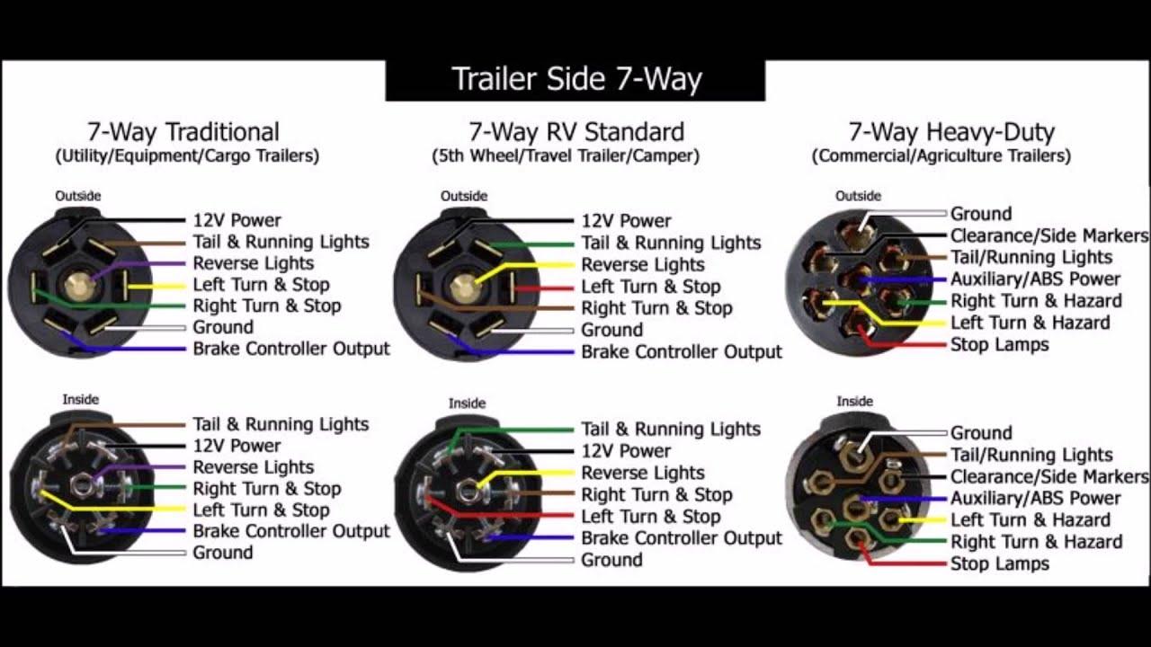 24 volt trailer plug wiring diagram 5 wire hook up youtube