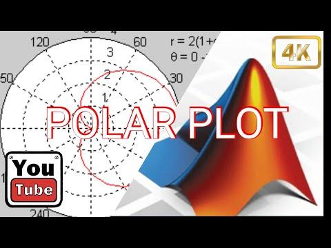 MATLAB TUTORIAL: Learn And Understand Polar Plot