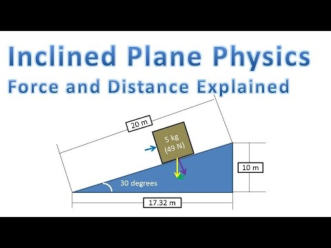 Inclined Plane Physics Force To Push Object And Distance Explained