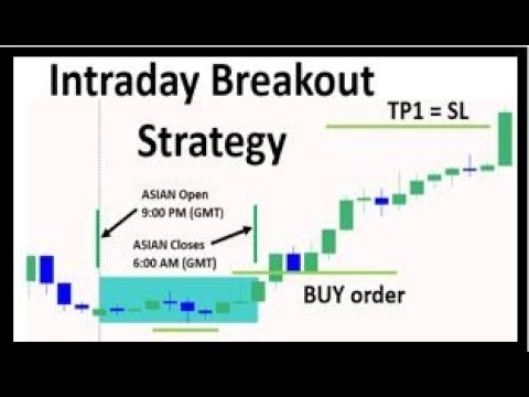 Simple Intraday Breakout Strategy