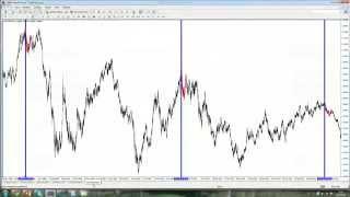 Циклы и геометрия в движении цены и ее прогнозирование.