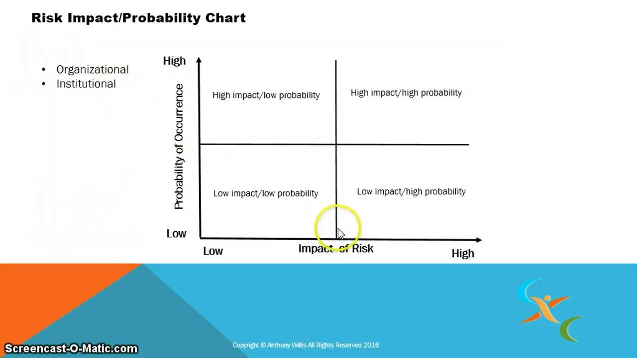 probability impact matrix template excel