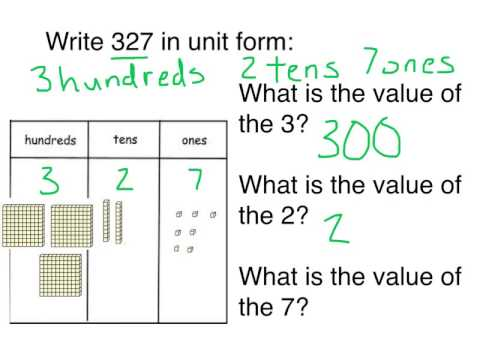 1.2 SWBAT write three digit numbers in unit form and model the ...