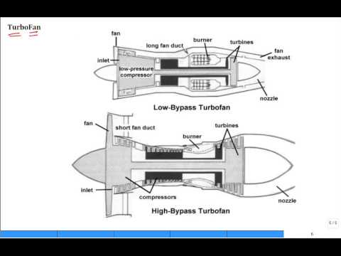 Intro TurboProp and TurboFan aircraft engines