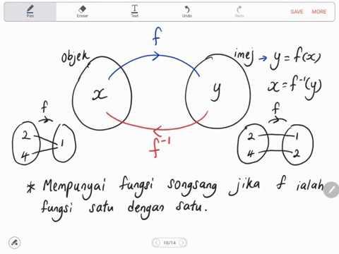 Bab 1 Part 3 Matematik Tambahan Tingkatan 4 1 3 Fungsi Songsang Youtube