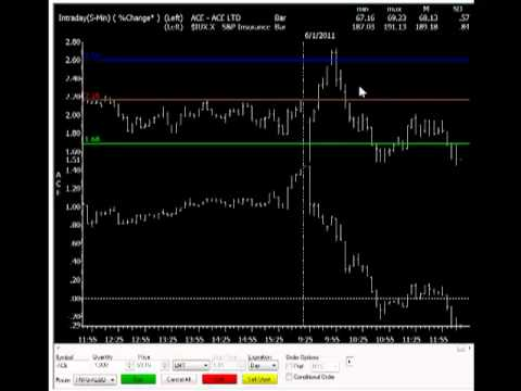 Use Floor Trader Pivots To Time Stock Trading Entries