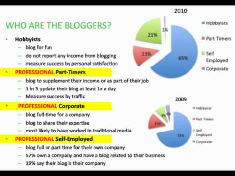 What is the Blogosphere?