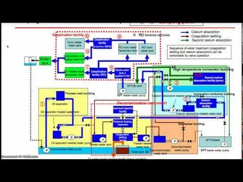 Strontium-90 Off the Charts at Fukushima's Desalination System