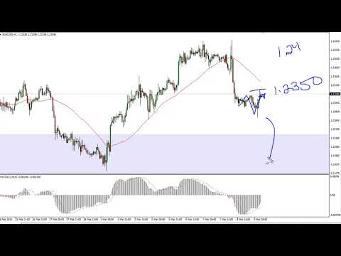 EUR/USD Technical Analysis for March 12, 2018 by FXEmpire.com