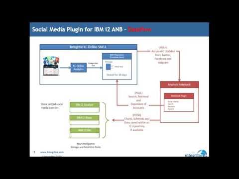 Social Media Analytics for IBM i2 Analyst's Notebook