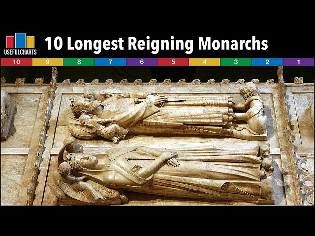 Longest Reigning Monarchs in World History | Top 10 Countdown