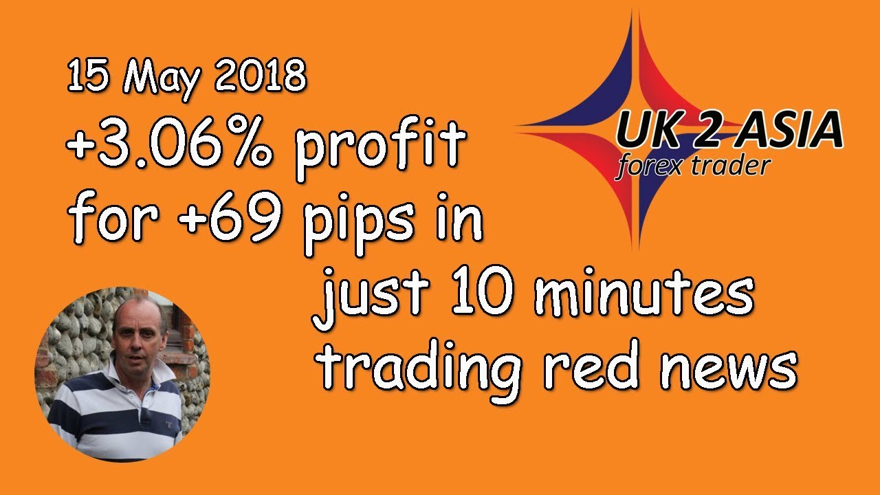 Forex Red News.
