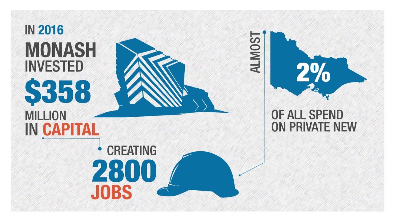 Our contribution to Victoria\'s economy - Monash University - YouTube