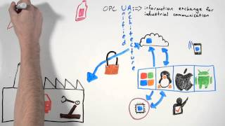 What is OPC? UA in a Minute