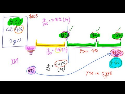 Introducing Yield To Maturity, Lecture 012, Securities Investment 101, Video 00014