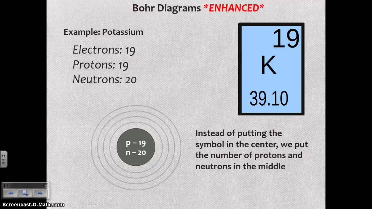 Standard Atomic Notation And Bohr Diagrams