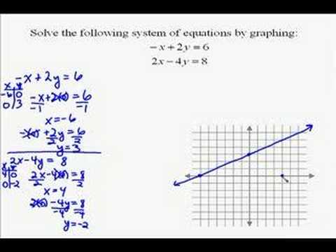 A17.2 Solving a System of Equations by Graphing - YouTube