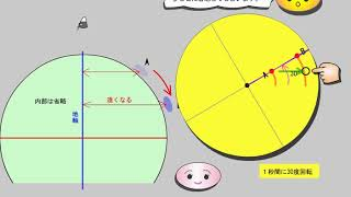 中学理科、天気 (20-20)高気圧・低気圧の風向き