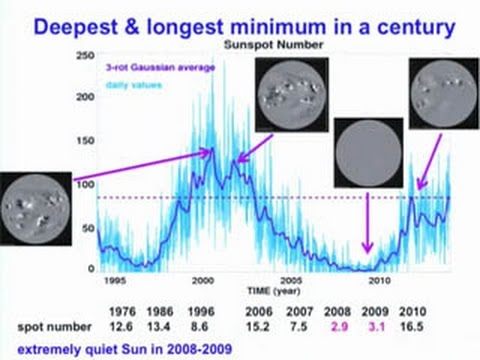 The Recent Decline in Solar Activity - YouTube