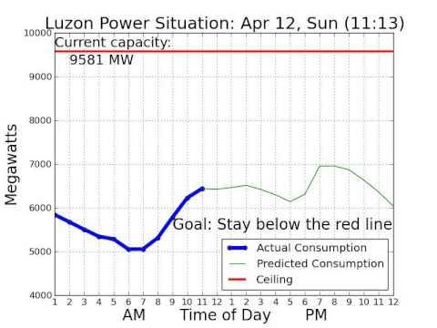 Luzon #PowerSitch April 12, 2015