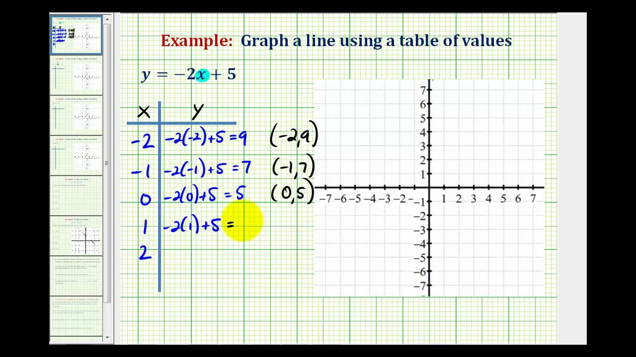 Ex 1: Graph a Linear Equation Using a Table of Values