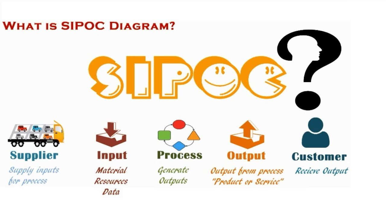 Sipoc diagram lean six sigma series youtube kaizenstep staytuned sipocdiagram ccuart Choice Image