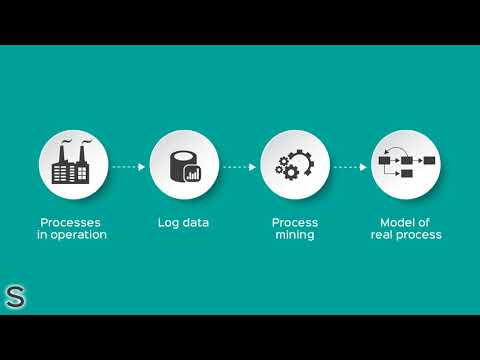 What Is Process Mining? | Sifters