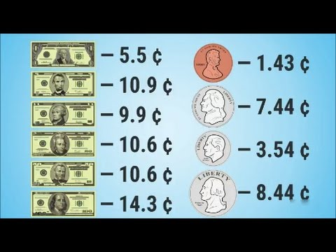 RTD News: The Cost Of Making Money (Federal Reserve Notes & U.S. Minted Coins)