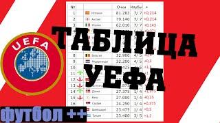 Обновилась таблица коэффициентов УЕФА 3 10 2020