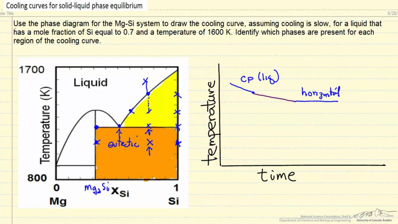 Cooling Curves For A Liquid-solid System
