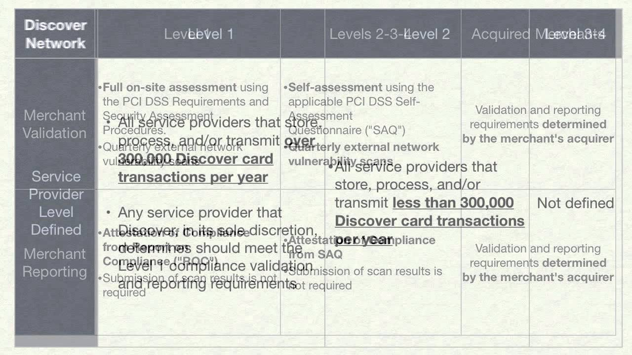 Discover Card Network PCI Compliance Levels
