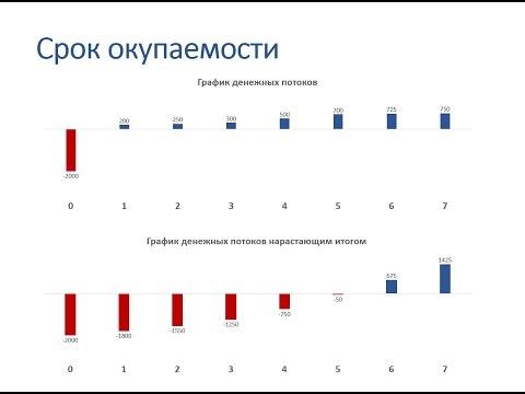 Расчет срока окупаемости инвестиционного проекта в Excel. Часть 1