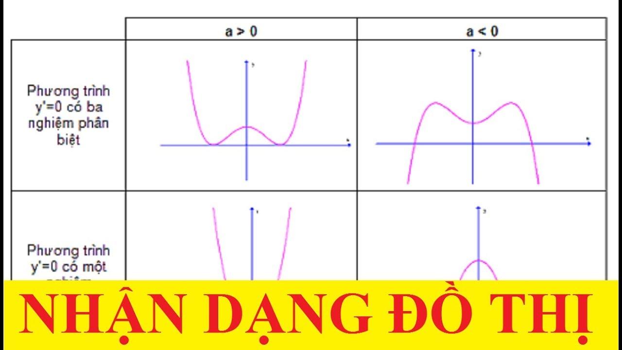 Bài tập trắc nghiệm nhận dạng hàm số dựa vào đồ thị –  Biện luận theo m số nghiệm phương trình.