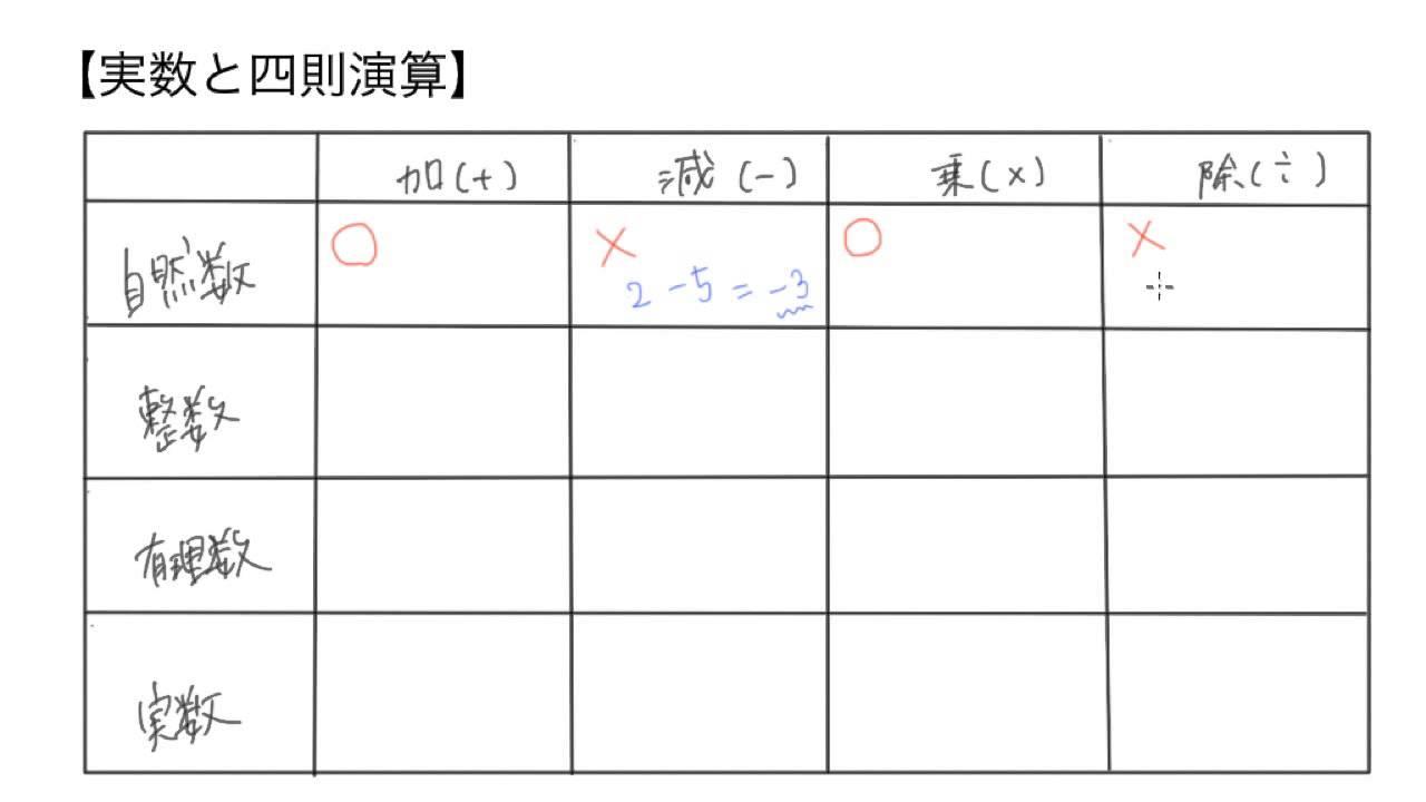 高校数学I 3 2 実数と四則演算 -...