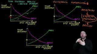 Ekonomia w PJM -  Jak podaż i popyt na pieniądze wpływa na stopy procentowe