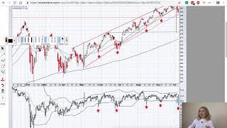 Рынок за неделю: коррекция в полном разгаре