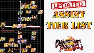 Dragon Ball FighterZ - New and Updated Assist tier list
