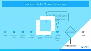 #HowTo Upgrade Identity Manager Components - Part 3