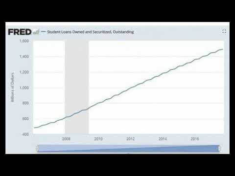 American's Now Have A Record of $1.4 Trillion In Non-Dischargeable Debt