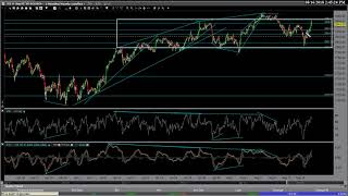 Stock Market, Euro & US Dollar Analysis
