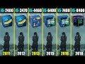 intel Core i5 2400 vs 3470 vs 4460 vs 6400 vs 7400 vs 8400