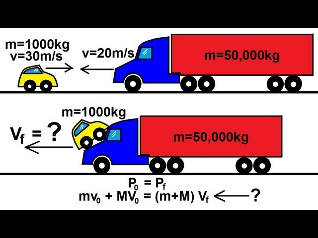 Physics Mechanics Conservation Of Momentum In An Inelastic
